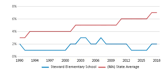 This chart display the percentage of Asian students in Steward Elementary School and the percentage of Asian public school students in Massachusetts by year, with the latest 2017-18 school year data.