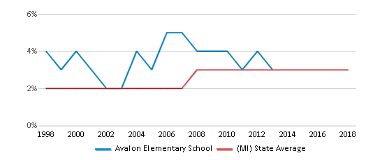 This chart display the percentage of Asian students in Avalon Elementary School and the percentage of Asian public school students in Michigan by year, with the latest 2017-18 school year data.