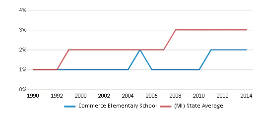 This chart display the percentage of Asian students in Commerce Elementary School and the percentage of Asian public school students in Michigan by year, with the latest 2013-14 school year data.