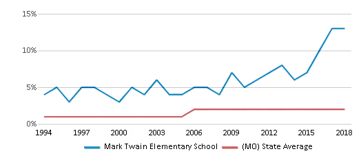 This chart display the percentage of Asian students in Mark Twain Elementary School and the percentage of Asian public school students in Missouri by year, with the latest 2017-18 school year data.