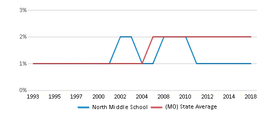 This chart display the percentage of Asian students in North Middle School and the percentage of Asian public school students in Missouri by year, with the latest 2017-18 school year data.