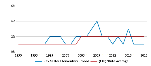 This chart display the percentage of Asian students in Ray Miller Elementary School and the percentage of Asian public school students in Missouri by year, with the latest 2017-18 school year data.