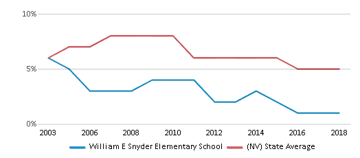 This chart display the percentage of Asian students in William E Snyder Elementary School and the percentage of Asian public school students in Nevada by year, with the latest 2017-18 school year data.