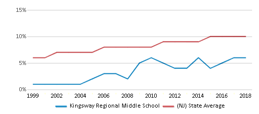 This chart display the percentage of Asian students in Kingsway Regional Middle School and the percentage of Asian public school students in New Jersey by year, with the latest 2017-18 school year data.