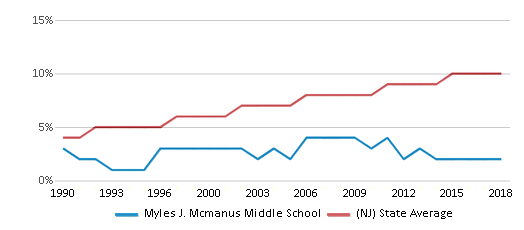 This chart display the percentage of Asian students in Myles J. Mcmanus Middle School and the percentage of Asian public school students in New Jersey by year, with the latest 2017-18 school year data.