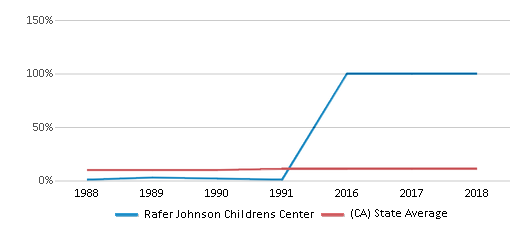 This chart display the percentage of Asian students in Rafer Johnson Childrens Center and the percentage of Asian public school students in California by year, with the latest 2017-18 school year data.