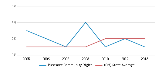 This chart display the percentage of Asian students in Pleasant Community Digital and the percentage of Asian public school students in Ohio by year, with the latest 2012-13 school year data.