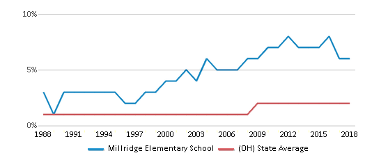 This chart display the percentage of Asian students in Millridge Elementary School and the percentage of Asian public school students in Ohio by year, with the latest 2017-18 school year data.