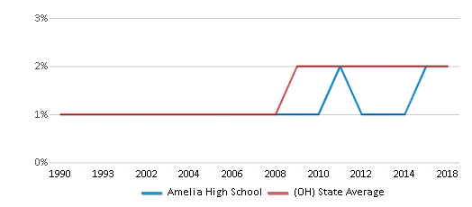 This chart display the percentage of Asian students in Amelia High School and the percentage of Asian public school students in Ohio by year, with the latest 2017-18 school year data.