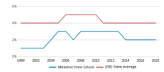 This chart display the percentage of Asian students in Meadow View School and the percentage of Asian public school students in Oregon by year, with the latest 2017-18 school year data.