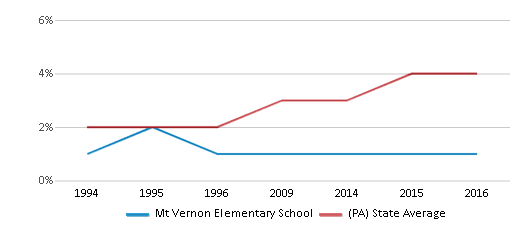 This chart display the percentage of Asian students in Mt Vernon Elementary School and the percentage of Asian public school students in Pennsylvania by year, with the latest 2015-16 school year data.