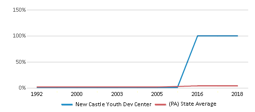 This chart display the percentage of Asian students in New Castle Youth Dev Center and the percentage of Asian public school students in Pennsylvania by year, with the latest 2005-06 school year data.