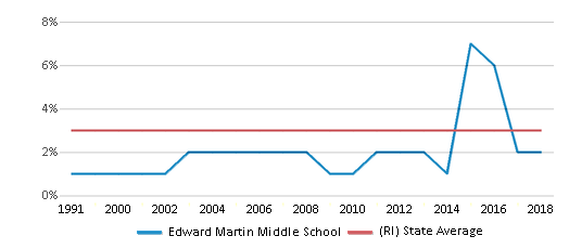 This chart display the percentage of Asian students in Edward Martin Middle School and the percentage of Asian public school students in Rhode Island by year, with the latest 2017-18 school year data.