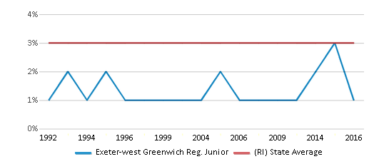 This chart display the percentage of Asian students in Exeter-west Greenwich Reg. Junior and the percentage of Asian public school students in Rhode Island by year, with the latest 2015-16 school year data.
