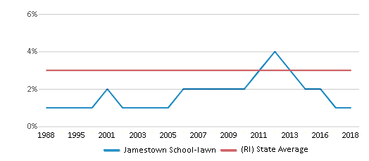 This chart display the percentage of Asian students in Jamestown School-lawn and the percentage of Asian public school students in Rhode Island by year, with the latest 2017-18 school year data.