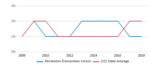 This chart display the percentage of Asian students in Pendleton Elementary School and the percentage of Asian public school students in South Carolina by year, with the latest 2017-18 school year data.