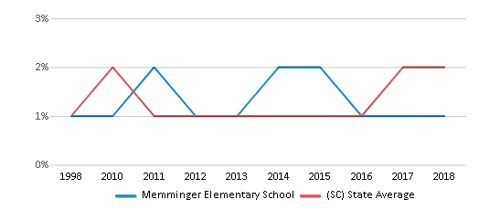 This chart display the percentage of Asian students in Memminger Elementary School and the percentage of Asian public school students in South Carolina by year, with the latest 2017-18 school year data.