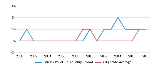 This chart display the percentage of Asian students in Grassy Pond Elementary School and the percentage of Asian public school students in South Carolina by year, with the latest 2017-18 school year data.