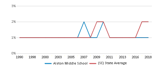 This chart display the percentage of Asian students in Alston Middle School and the percentage of Asian public school students in South Carolina by year, with the latest 2017-18 school year data.