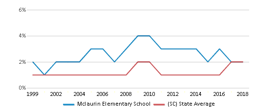 This chart display the percentage of Asian students in Mclaurin Elementary School and the percentage of Asian public school students in South Carolina by year, with the latest 2017-18 school year data.