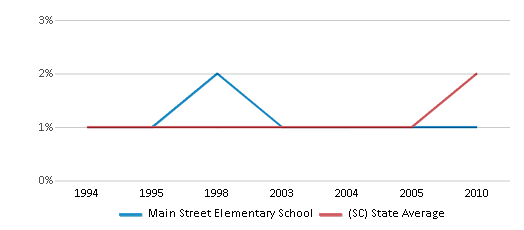 This chart display the percentage of Asian students in Main Street Elementary School and the percentage of Asian public school students in South Carolina by year, with the latest 2009-10 school year data.