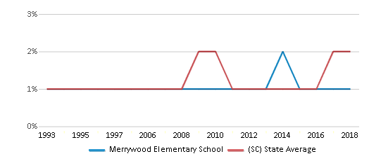 This chart display the percentage of Asian students in Merrywood Elementary School and the percentage of Asian public school students in South Carolina by year, with the latest 2017-18 school year data.