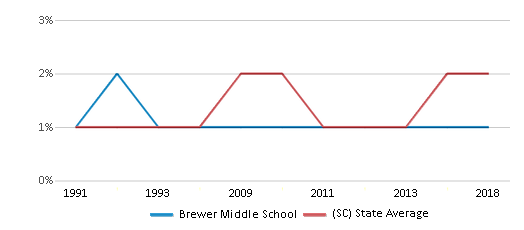 This chart display the percentage of Asian students in Brewer Middle School and the percentage of Asian public school students in South Carolina by year, with the latest 2017-18 school year data.