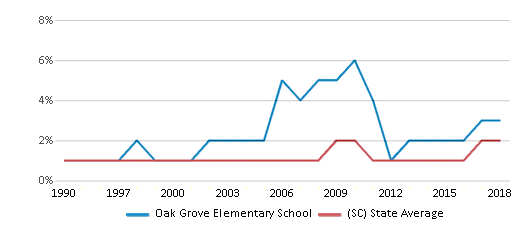This chart display the percentage of Asian students in Oak Grove Elementary School and the percentage of Asian public school students in South Carolina by year, with the latest 2017-18 school year data.
