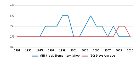This chart display the percentage of Asian students in Mill Creek Elementary School and the percentage of Asian public school students in South Carolina by year, with the latest 2012-13 school year data.