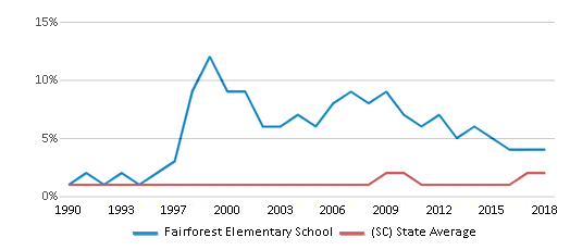 This chart display the percentage of Asian students in Fairforest Elementary School and the percentage of Asian public school students in South Carolina by year, with the latest 2017-18 school year data.