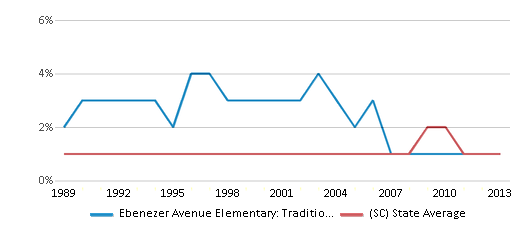 This chart display the percentage of Asian students in Ebenezer Avenue Elementary: Traditional Montesorri Inquiry and the percentage of Asian public school students in South Carolina by year, with the latest 2012-13 school year data.