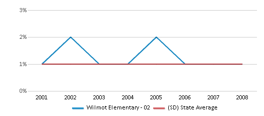 This chart display the percentage of Asian students in Wilmot Elementary - 02 and the percentage of Asian public school students in South Dakota by year, with the latest 2007-08 school year data.