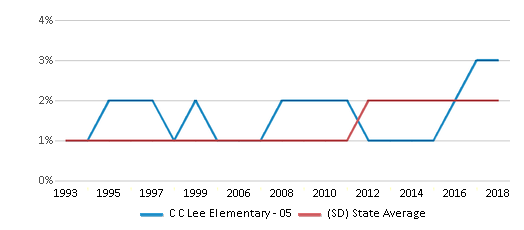 This chart display the percentage of Asian students in C C Lee Elementary - 05 and the percentage of Asian public school students in South Dakota by year, with the latest 2017-18 school year data.