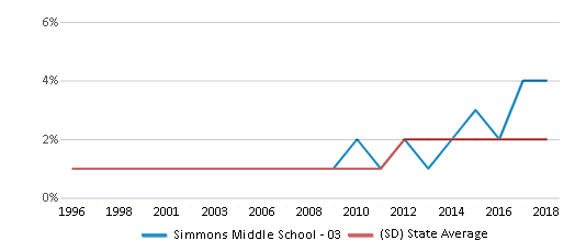 This chart display the percentage of Asian students in Simmons Middle School - 03 and the percentage of Asian public school students in South Dakota by year, with the latest 2017-18 school year data.