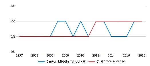 This chart display the percentage of Asian students in Canton Middle School - 04 and the percentage of Asian public school students in South Dakota by year, with the latest 2017-18 school year data.