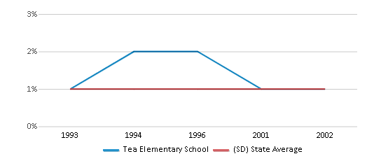 This chart display the percentage of Asian students in Tea Elementary School and the percentage of Asian public school students in South Dakota by year, with the latest 2001-02 school year data.