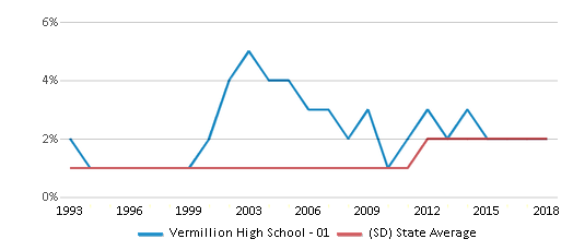 This chart display the percentage of Asian students in Vermillion High School - 01 and the percentage of Asian public school students in South Dakota by year, with the latest 2017-18 school year data.