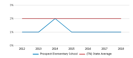 This chart display the percentage of Asian students in Prospect Elementary School and the percentage of Asian public school students in Tennessee by year, with the latest 2017-18 school year data.