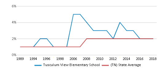 This chart display the percentage of Asian students in Tusculum View Elementary School and the percentage of Asian public school students in Tennessee by year, with the latest 2017-18 school year data.