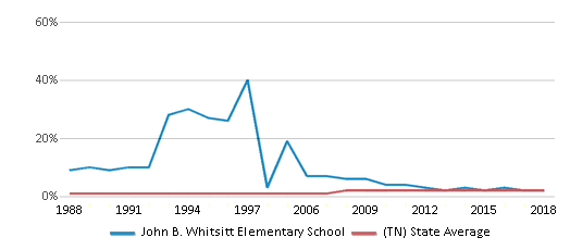 This chart display the percentage of Asian students in John B. Whitsitt Elementary School and the percentage of Asian public school students in Tennessee by year, with the latest 2017-18 school year data.