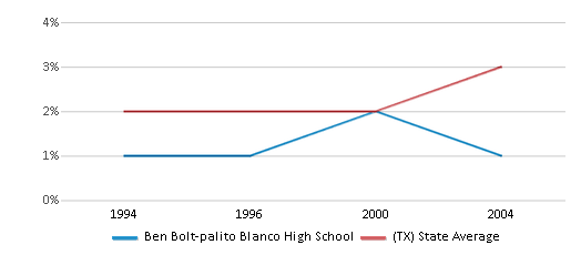 This chart display the percentage of Asian students in Ben Bolt-palito Blanco High School and the percentage of Asian public school students in Texas by year, with the latest 2003-04 school year data.