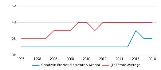 This chart display the percentage of Asian students in Goodwin Frazier Elementary School and the percentage of Asian public school students in Texas by year, with the latest 2017-18 school year data.