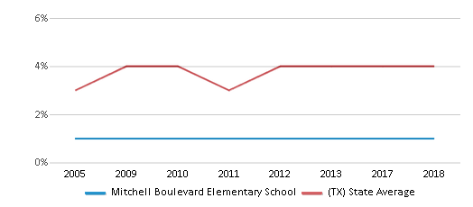 This chart display the percentage of Asian students in Mitchell Boulevard Elementary School and the percentage of Asian public school students in Texas by year, with the latest 2017-18 school year data.