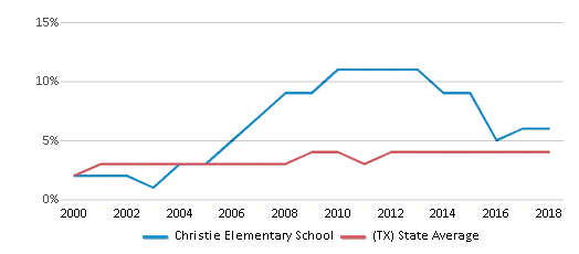 This chart display the percentage of Asian students in Christie Elementary School and the percentage of Asian public school students in Texas by year, with the latest 2017-18 school year data.