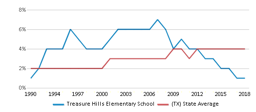 This chart display the percentage of Asian students in Treasure Hills Elementary School and the percentage of Asian public school students in Texas by year, with the latest 2017-18 school year data.