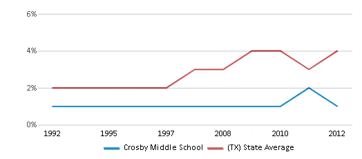 This chart display the percentage of Asian students in Crosby Middle School and the percentage of Asian public school students in Texas by year, with the latest 2011-12 school year data.