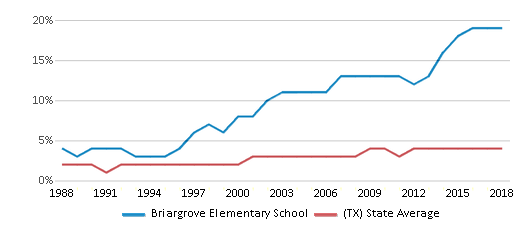 This chart display the percentage of Asian students in Briargrove Elementary School and the percentage of Asian public school students in Texas by year, with the latest 2017-18 school year data.