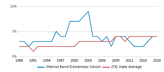This chart display the percentage of Asian students in Walnut Bend Elementary School and the percentage of Asian public school students in Texas by year, with the latest 2017-18 school year data.