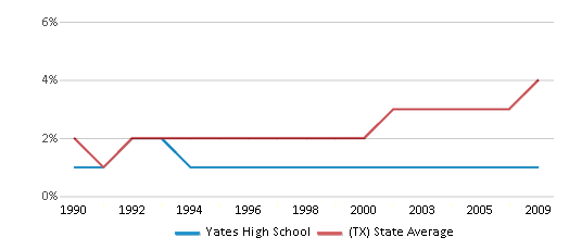 This chart display the percentage of Asian students in Yates High School and the percentage of Asian public school students in Texas by year, with the latest 2008-09 school year data.