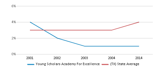 This chart display the percentage of Asian students in Young Scholars Academy For Excellence and the percentage of Asian public school students in Texas by year, with the latest 2013-14 school year data.